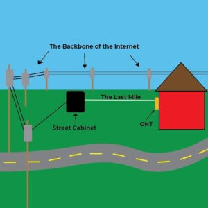 Wireless Network Wiring Diagram A Complete Guide To Fiber Optic Internet