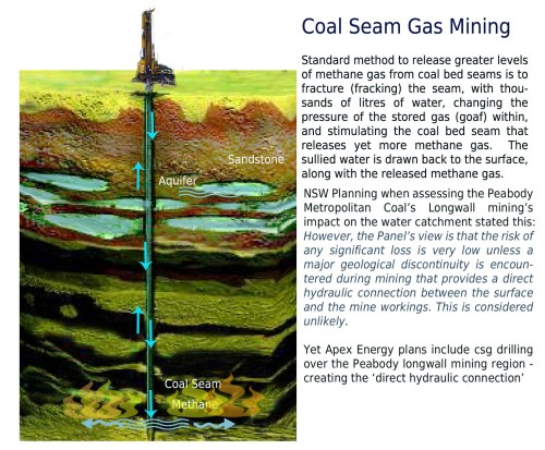 small resolution of the impact of proposed coal seam gas drilling on the helensburgh district water catchment