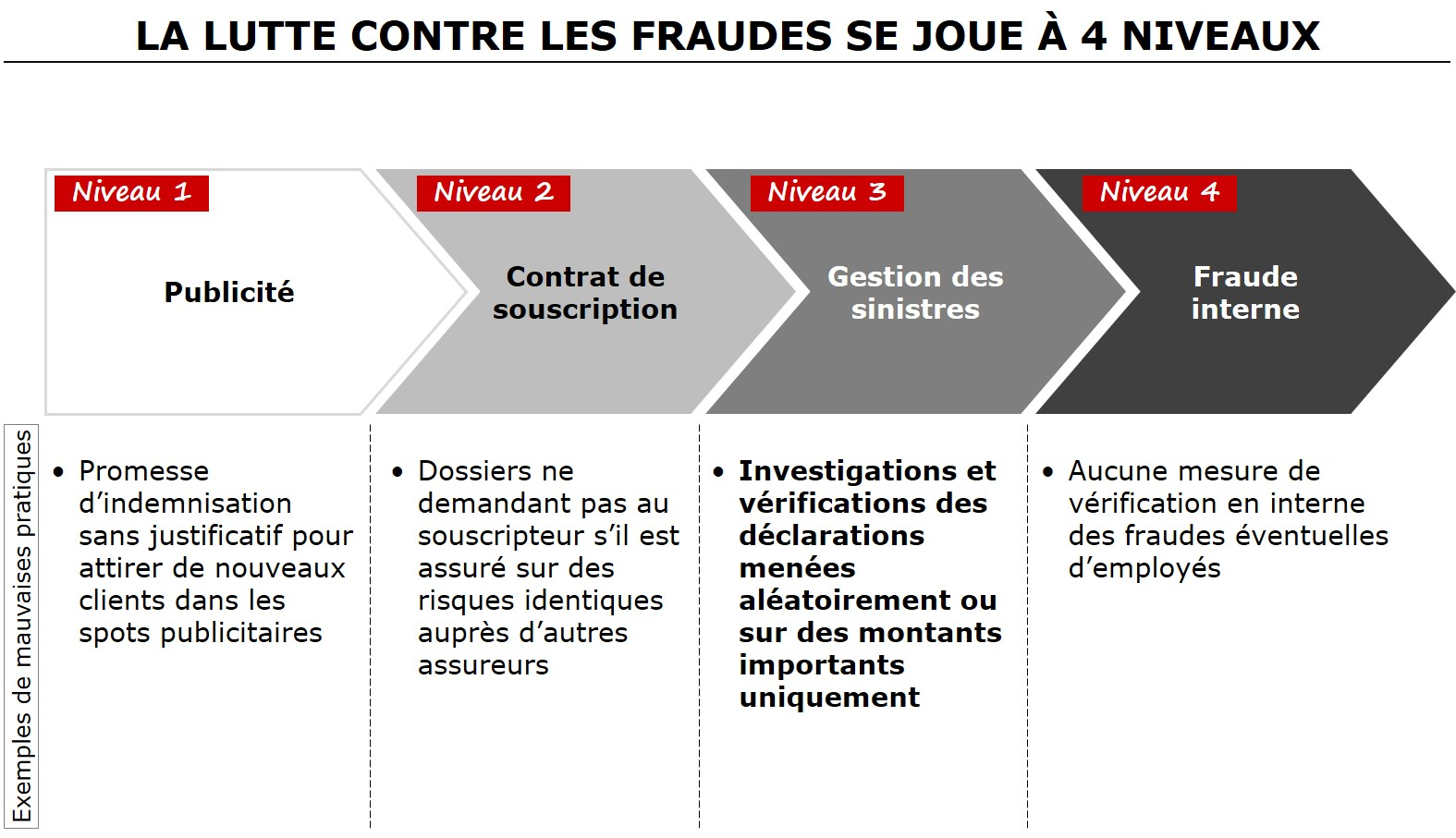 Détection Fraudes Assurance_2
