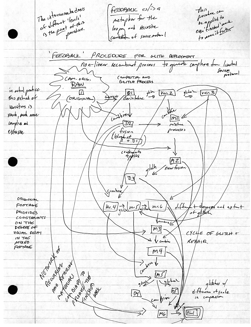 The Process of Eupraxis in Making Dancing Glitch (2013)