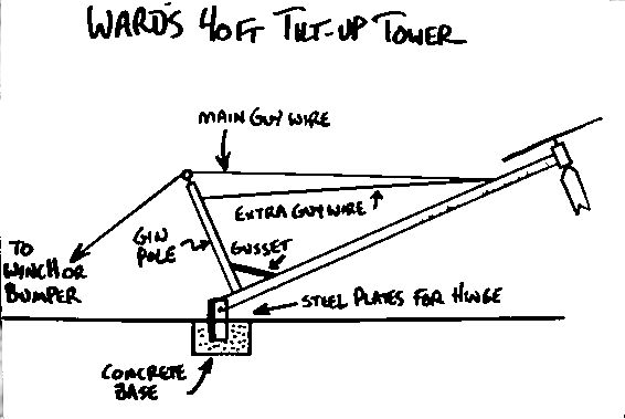 Green Power: Easy to Homemade windmill blueprints