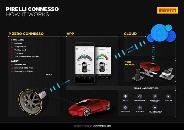 1488892549_Pirelli_Connesso_Black_version