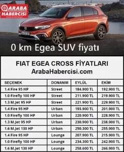 Fiat Egea Cross'un Eylül ayına göre fiyatları Ekim ayında ne kadar değişti! İşte karşılaştırmalı o tablo!