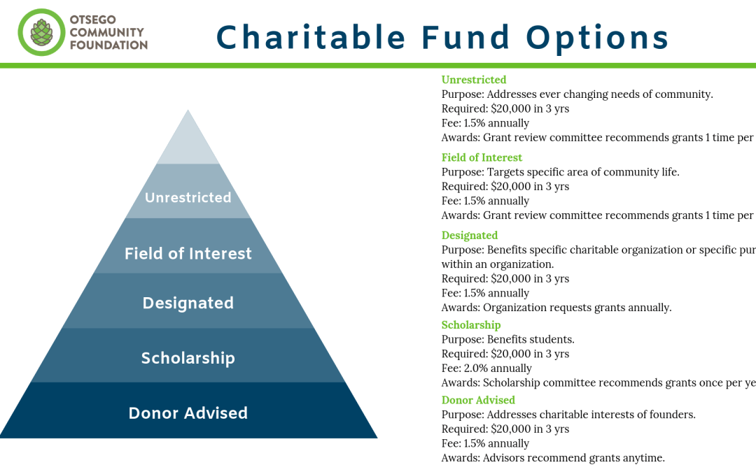 Charitable Funds 101