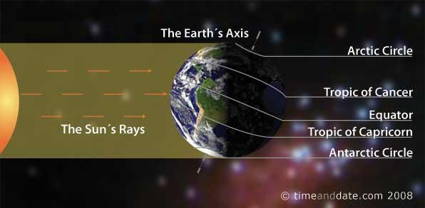 Longest Day solstice-december