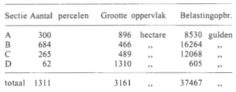 Tabel 1: de grootte van de kadastrale secties.