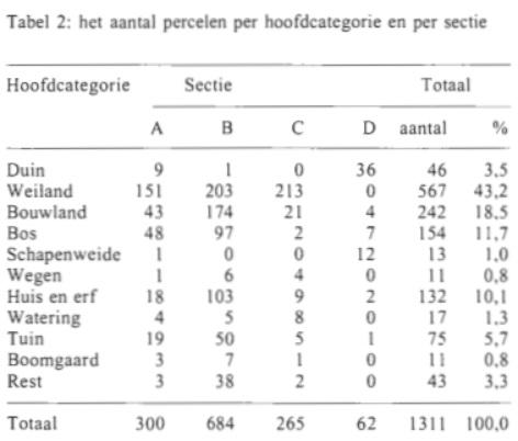 Tabel 2: het aantal percelen per hoofdcategorie en per sectie.