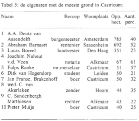 Tabel 5: de eigenaren met de meeste grond in Castricum.