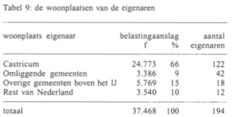 Tabel 9: de woonplaatsen van de eigenaren.