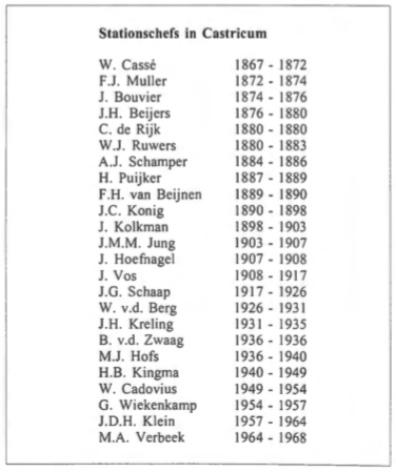 Stationschefs in Castricum 1867 - 1968.