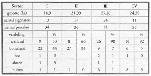 Tabel van sectoren I t/m IV met belangrijkste gegevens.