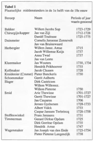 Middenstanders in de eerste helft van de 18e eeuw te Castricum en Bakkum.