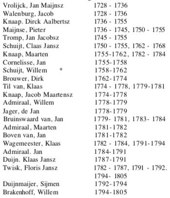 Armenvoogden in de 18e eeuw.