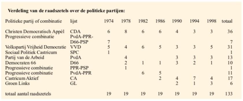 Verdeling van de raadszetels over de politieke partijen.