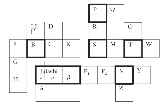 Plattegrond van het 'Huis van de Koe', zoals gereconstrueerd werd door Glanville (1950). Huis S betreft het huis van Pechytes, zoon van Pchorchonsis. Jufachi verwijst naar het oorspronkelijke huis van Djoefachi, dat later deels bij Teianteus terecht kwam. Meer geüpdatete versies van de plattegrond zijn te vinden in Depauw (2000) en Muhs (2005)