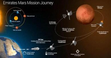 Emirates Mars Mission Journey