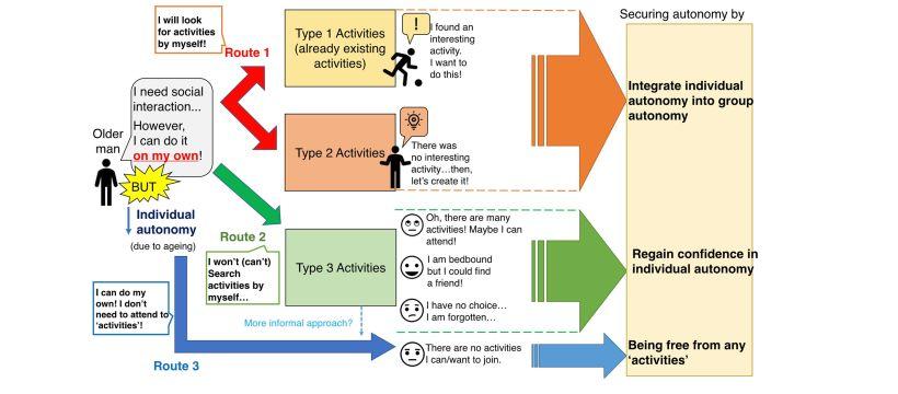 Chart put together by Chihiro Masui