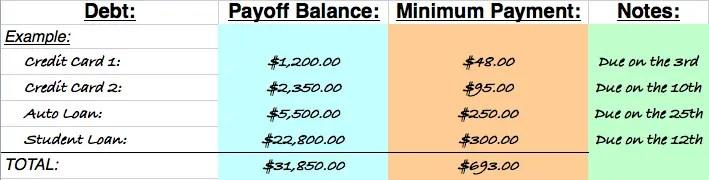 Debt Snowball Example