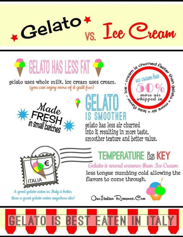 gelato will make you smile