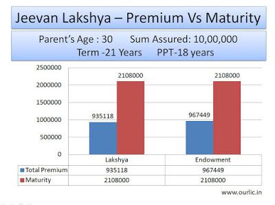 LIC Plans Jeevan Lakshya