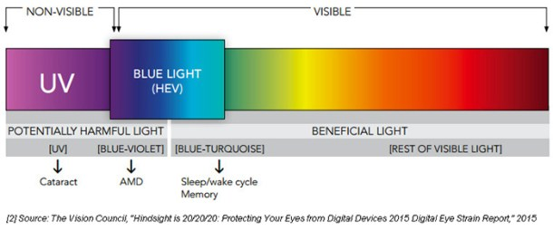 blue light blocking glasses protecing kids eyes from devices