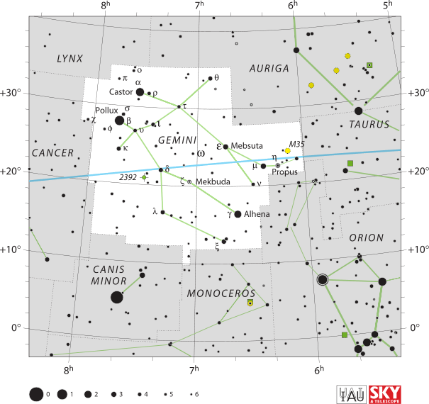 Gemini Constellation Facts for Kids