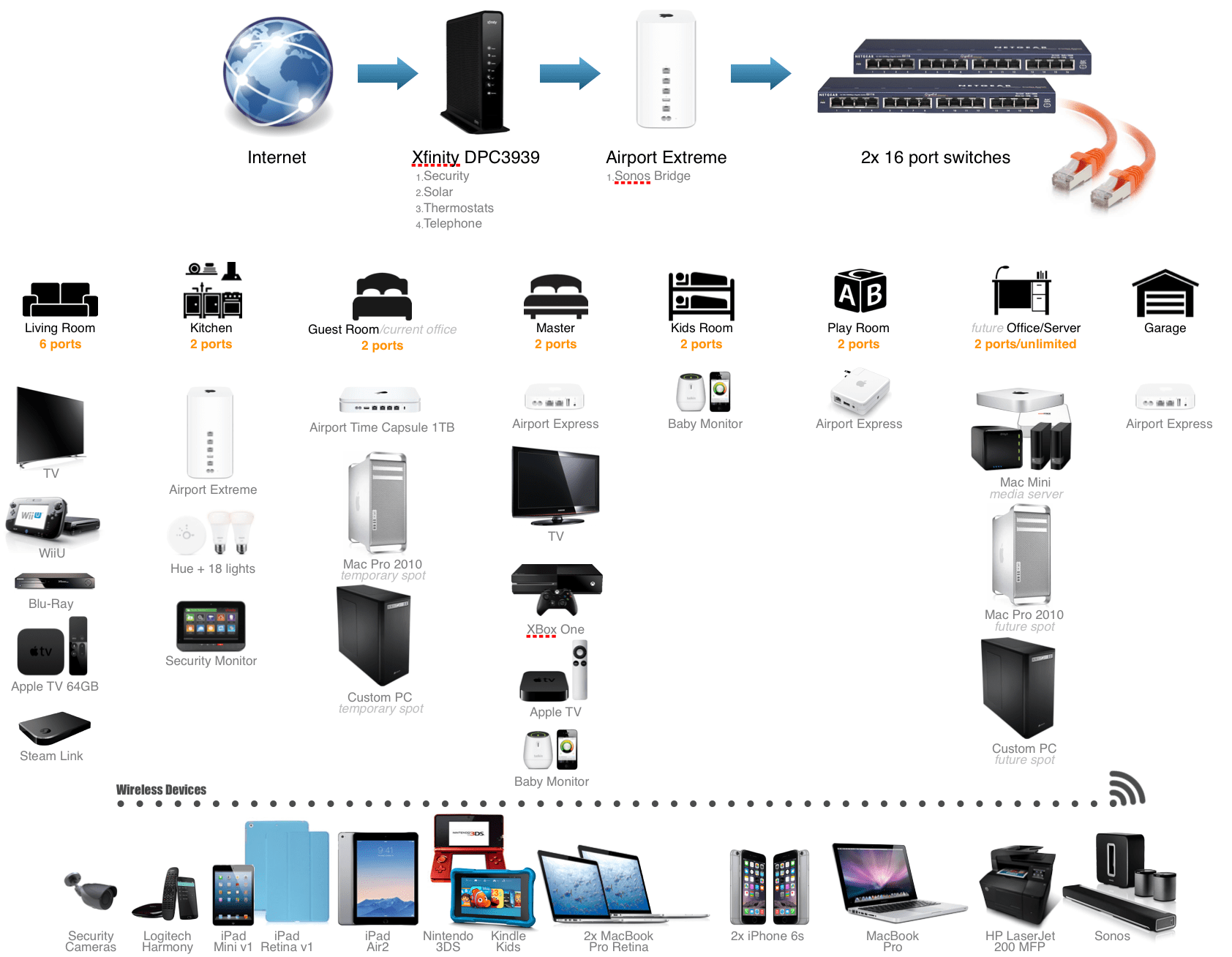apple home network setup diagram how to draw a scale setting up our for cat6 ethernet