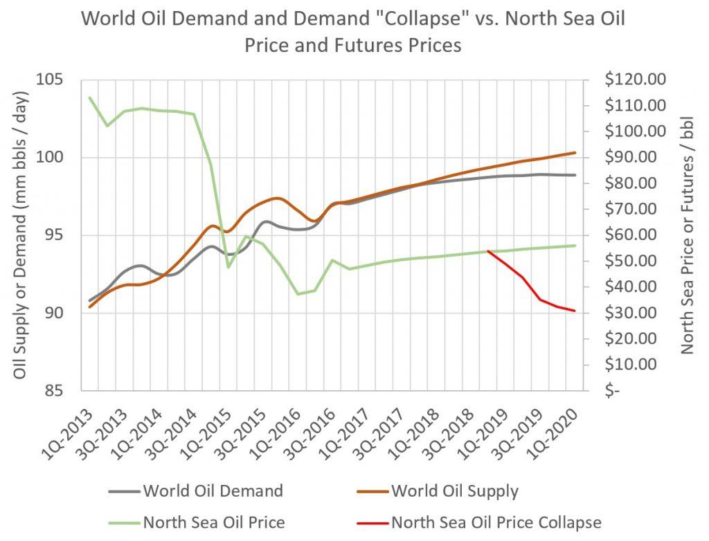 The Great Oil Slump of the 2020s