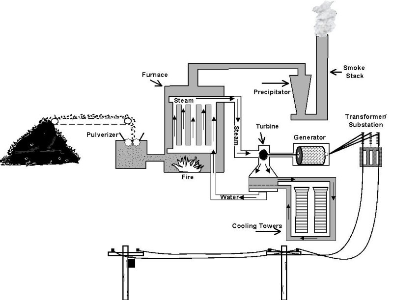 Coal Electric Power Generation Diagram Coal Fired Power Plant