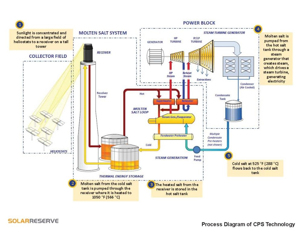 medium resolution of figure 1 process diagram for csp system solarreserve