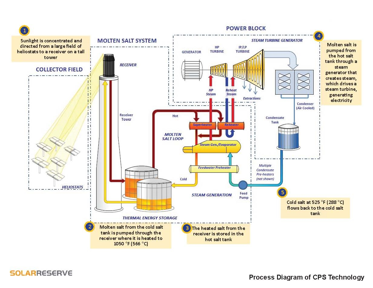 hight resolution of figure 1 process diagram for csp system solarreserve