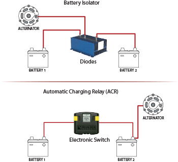 Battery Isolators vs. Automatic Charging Relays (ACRs