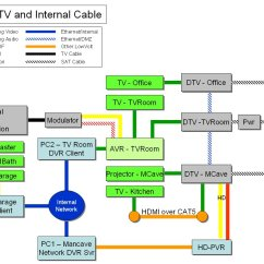 Wiring Diagram For Directv Hd Dvr Phase Program Genie Mini Basic