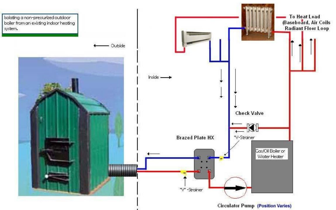 Wiring Diagram Wood Boiler