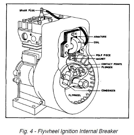 Briggs And Stratton Points And Condenser Wiring Diagram