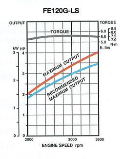 7 Hp Horizontal Shaft Engine 3 HP Horizontal Shaft Engine