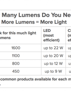 Chart showing how to convert lumens into watts also best outdoor projectors of we tested brands for price quality rh outdoormoviehq