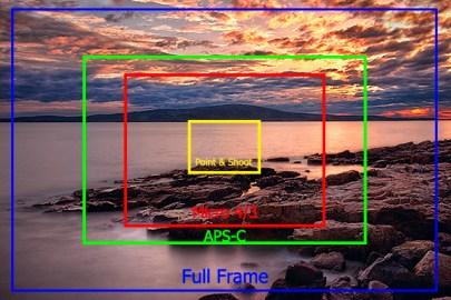 Crop factors diagrammed