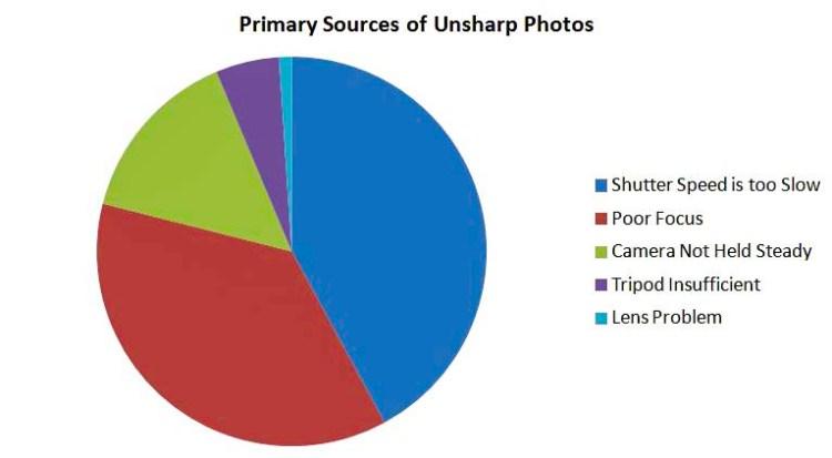 Sharpness Problems Pie Chart
