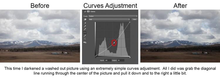 Simple curves adjustment that darkens picture