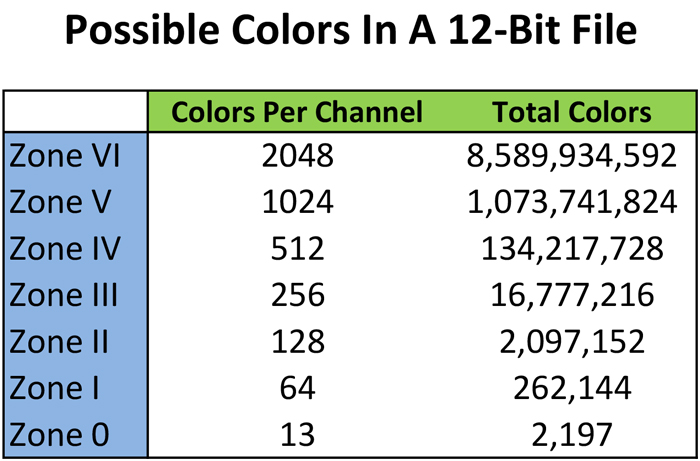 8-bits vs. 16-bits: chart showing bit depth of 12-bits