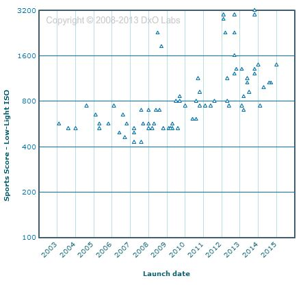 DxO Mark graph showing low light performance scores and launch dates for Entry-Level and Semi-Pro DSLRs.