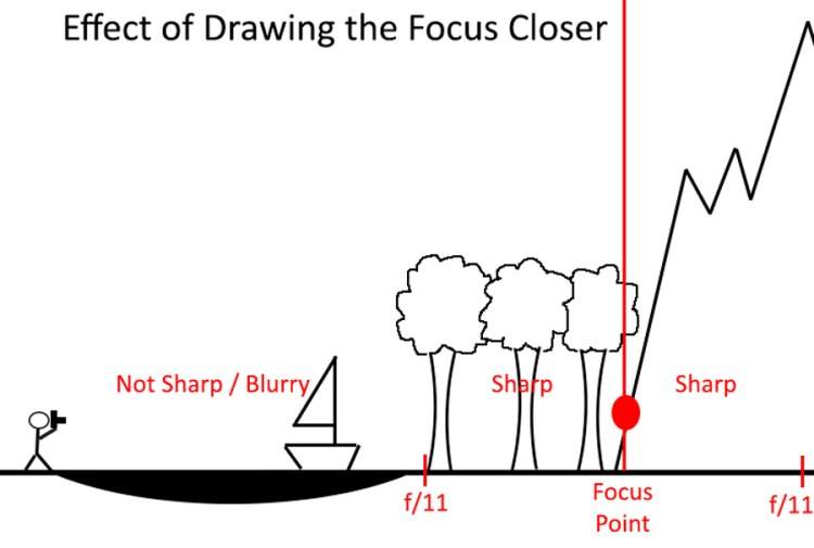 By focusing closer than the furthest point, you are taking advantage of the depth of field both in front of and behind the point of focus.