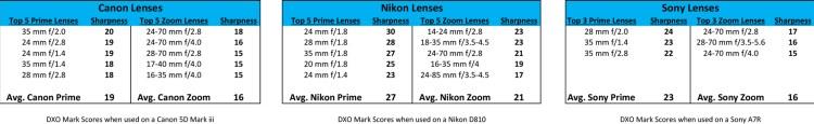 Sharpness of Prime Lenses versus Zoom Lenses