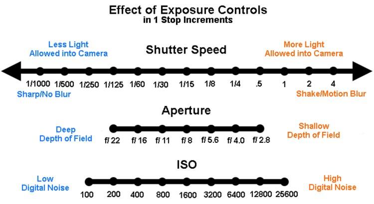 exposure-controls-graphic-2