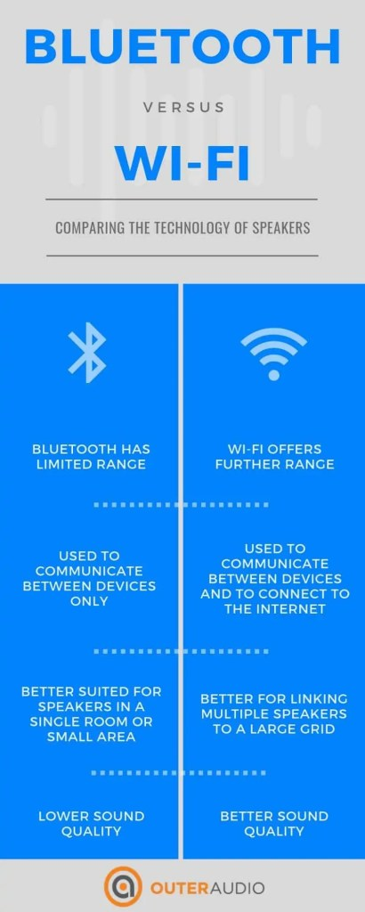 Bluetooth vs Wifi Infographic - Outeraudio