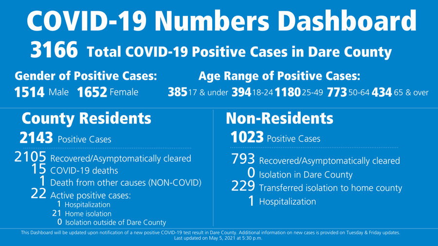 Dare County reports 9 cases of COVID-19
