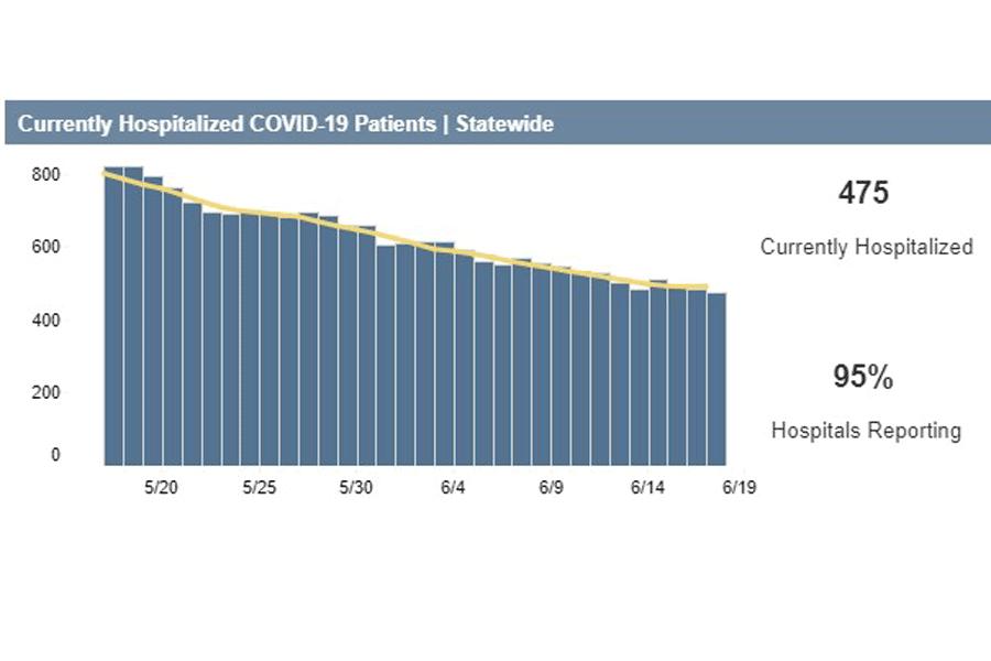 State COVID numbers encouraging in key metrics