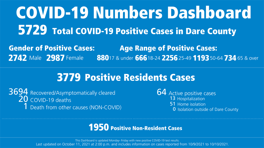 Dare County reports 119 COVID cases last week