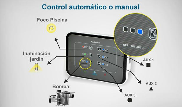 PoolStation Idegis Control total para piscina